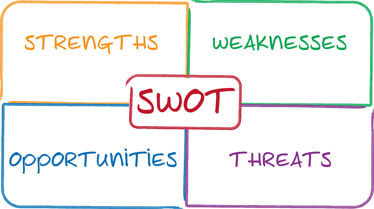 A to Z Guide on How to Write an Outstanding SWOT Analysis Paper for a Product, Company, or Brand (with Template and Examples)