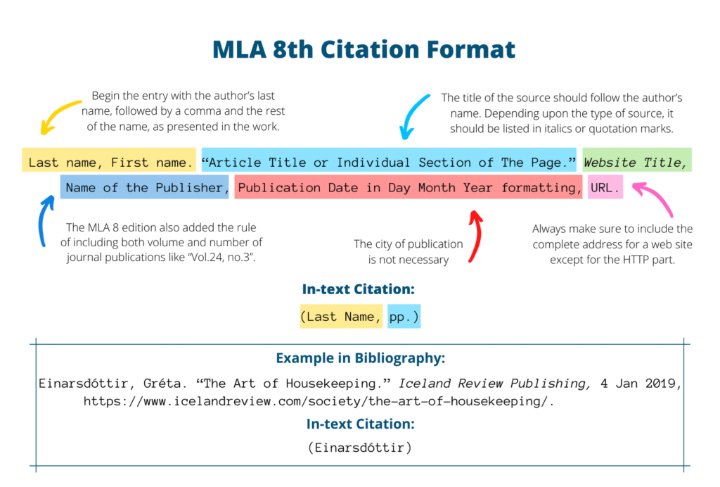 How to Responsibly Use a Citation Generator